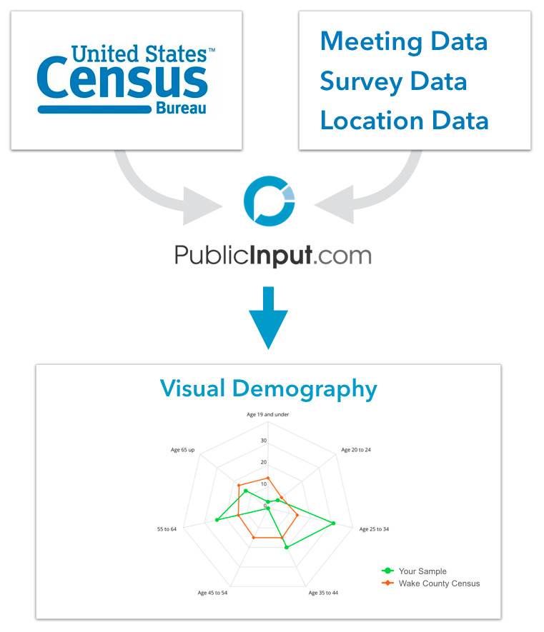 The data you collect through PublicInput.com is contrasted with the known demography of your community to provide an interactive look at what groups are over-represented or missing altogether.