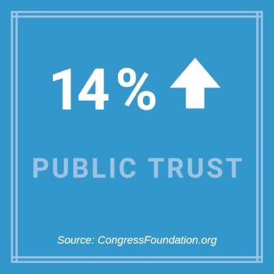Public engagement tools - Online town halls increase public trust - PublicInput.com